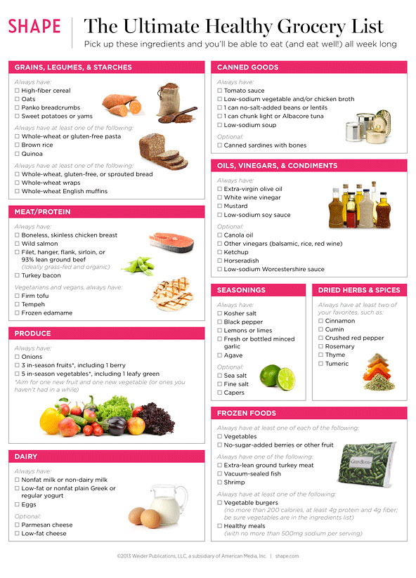 Healthy Foods to Buy Healthy Grocery List – Example Grocery List