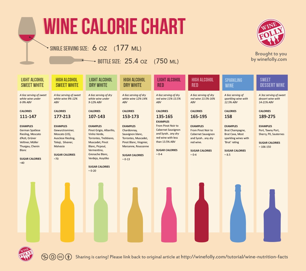 Wine Nutrition Infographic