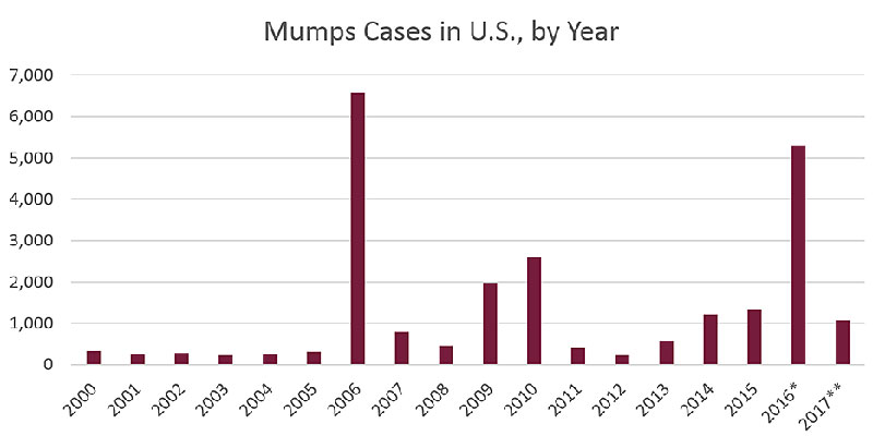 CDC_mumps-outbreaks-graph.jpg