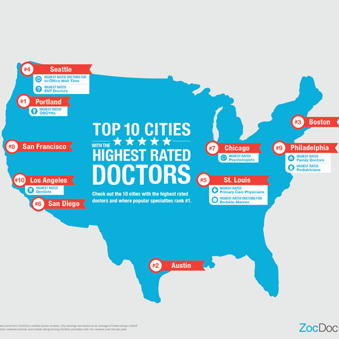 Survey Reveals Where Highest-Rated Doctors in U.S. Are