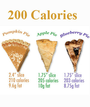 What 200 Calories of Your Favorite Pies Looks Like