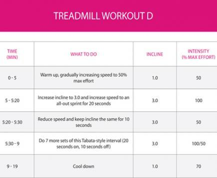 fatburning workout plans to beat treadmill boredom